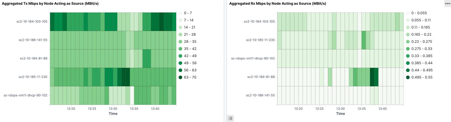 Flow Visualization Node Throughput Dashboard