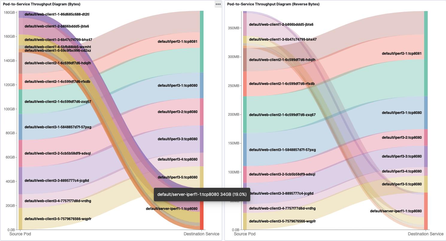 Flow Visualization Pod-to-Service Dashboard