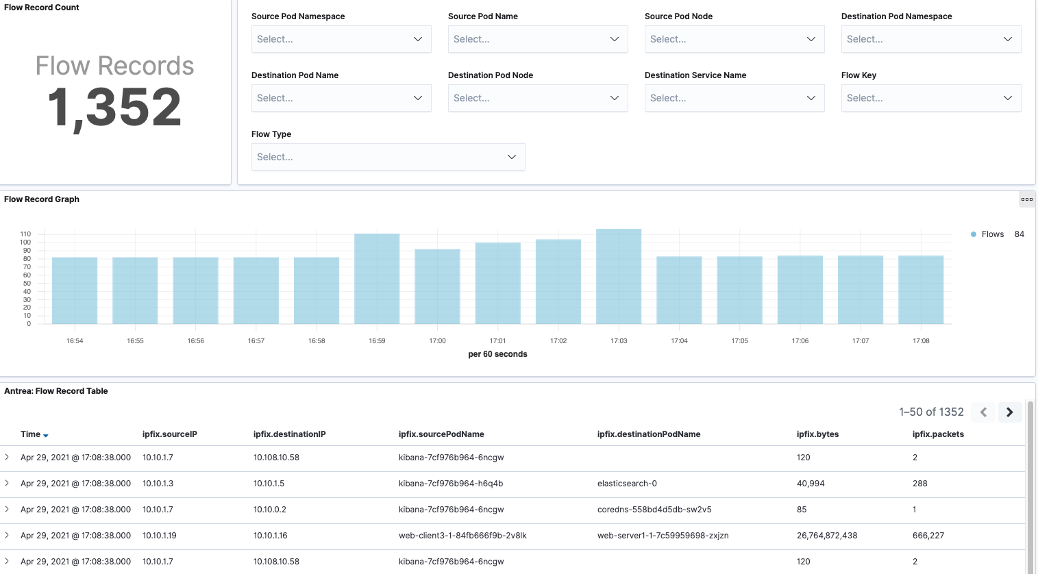 Flow Visualization Flow Record Dashboard