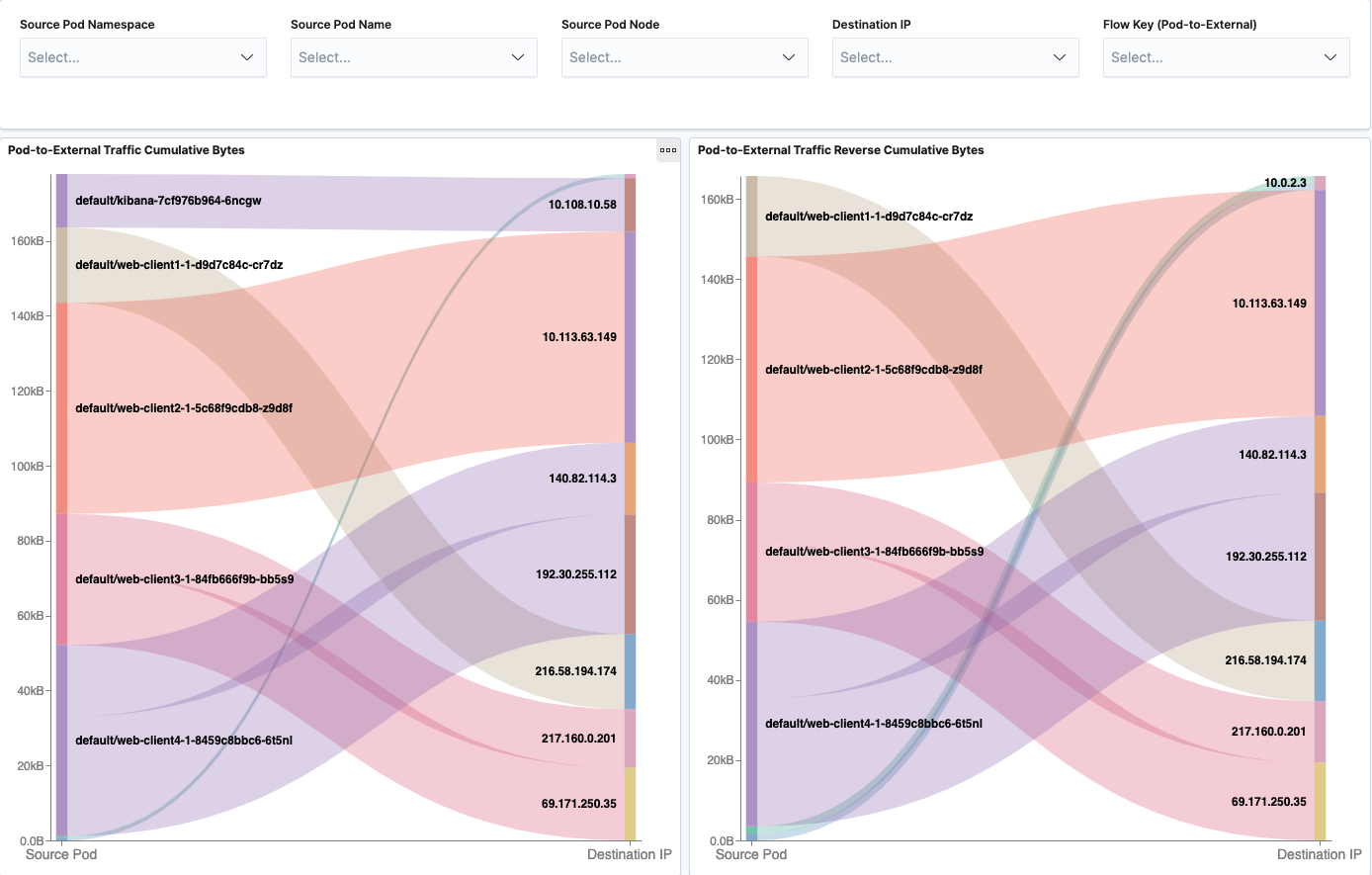 Flow Visualization Pod-to-External Dashboard