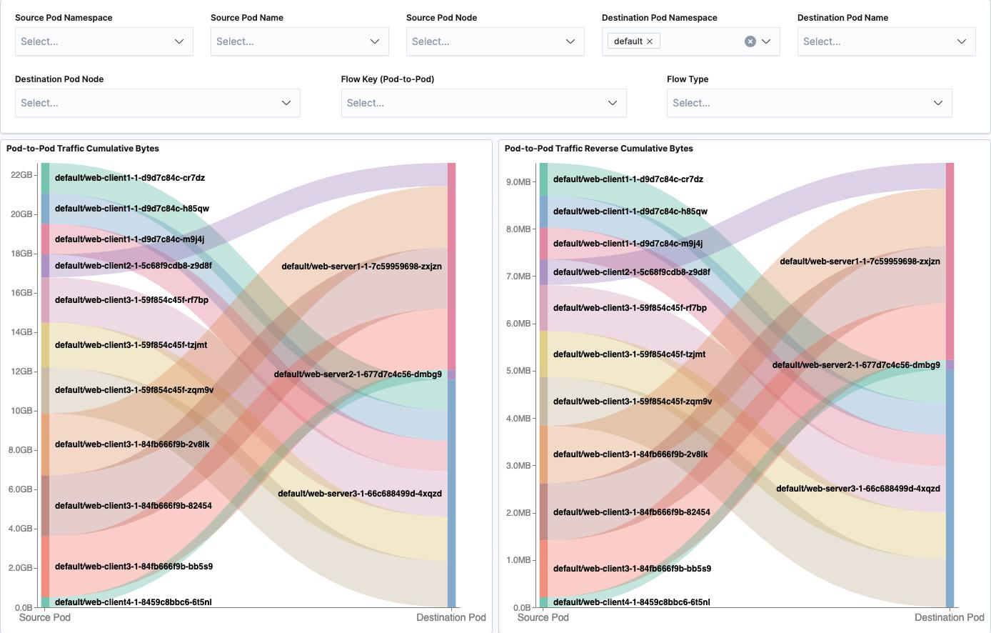 Flow Visualization Pod-to-Pod Dashboard