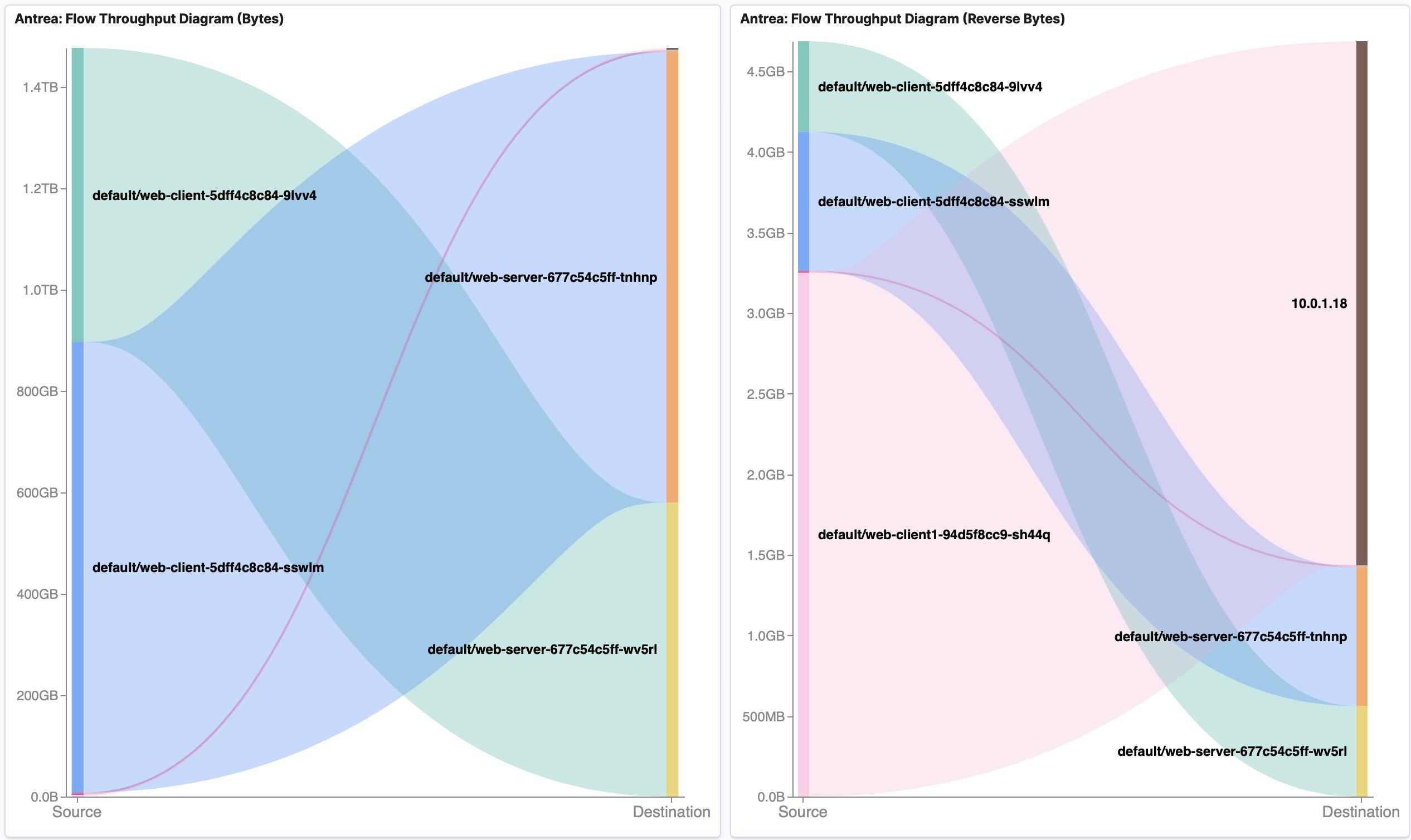 Flow Visualization Flows Dashboard