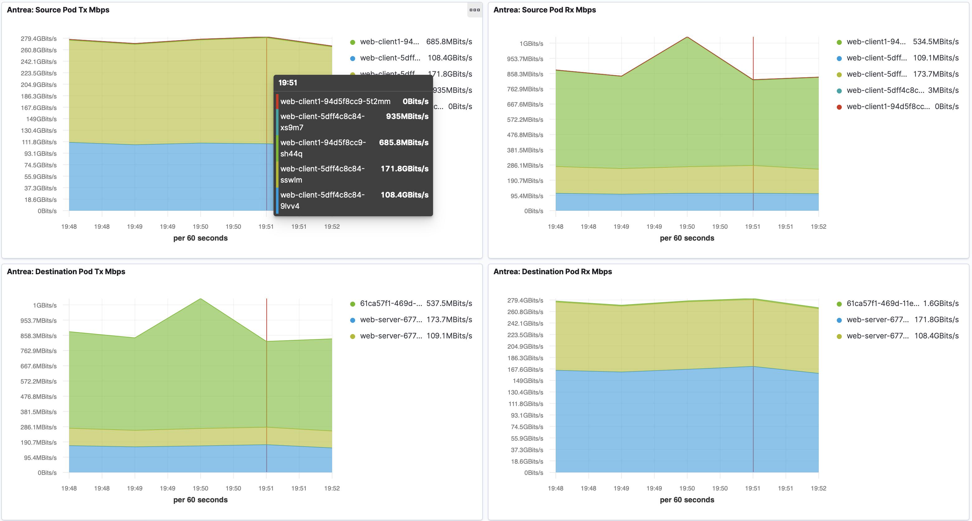Flow Visualization Flow Dashboard