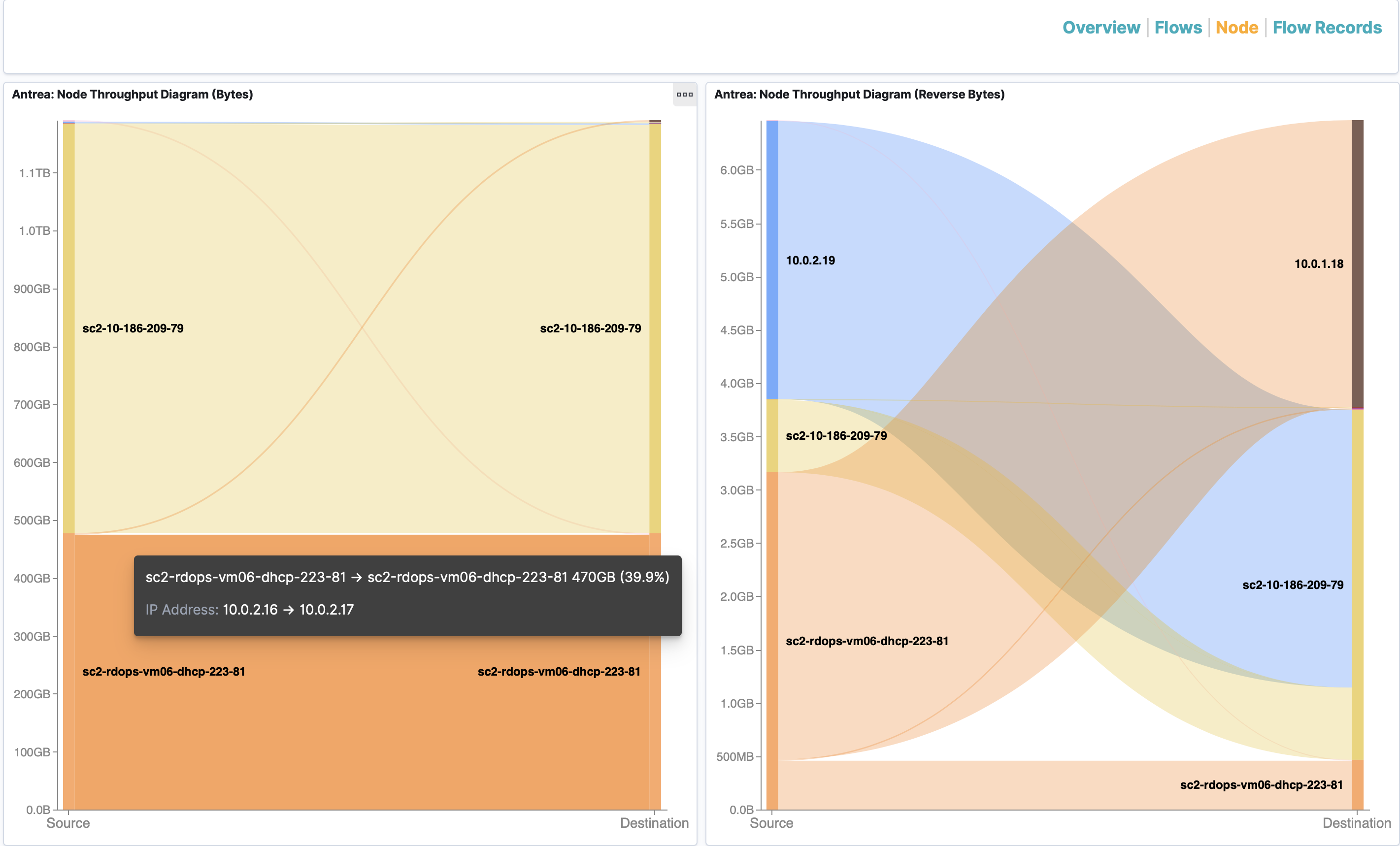 Flow Visualization Node Throughput Dashboard